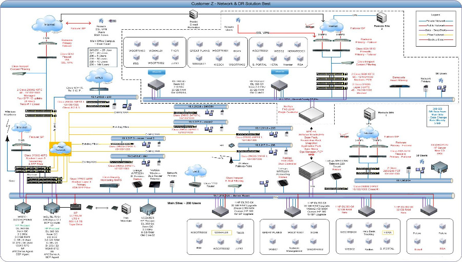 Network Assessment-VISIO(900)