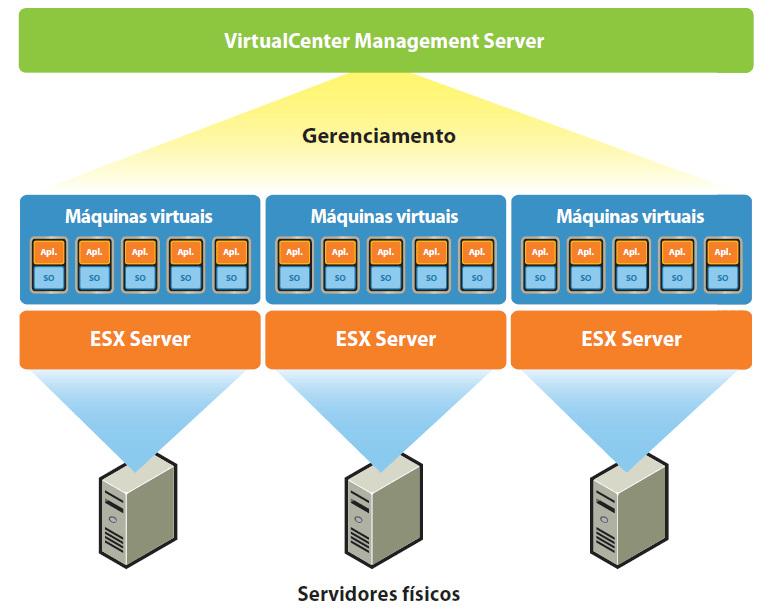 Virtualizacao_Server