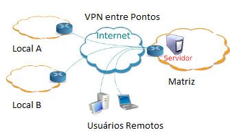 diagrama_vpn